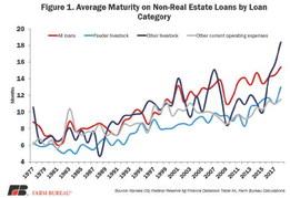 Farm Bankruptcies Rise Again