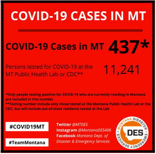 Four New COVID-19 Cases Reported  In Last Week In Roosevelt County